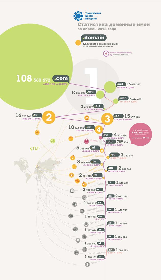 Статистика доменов за апрель 2013 года