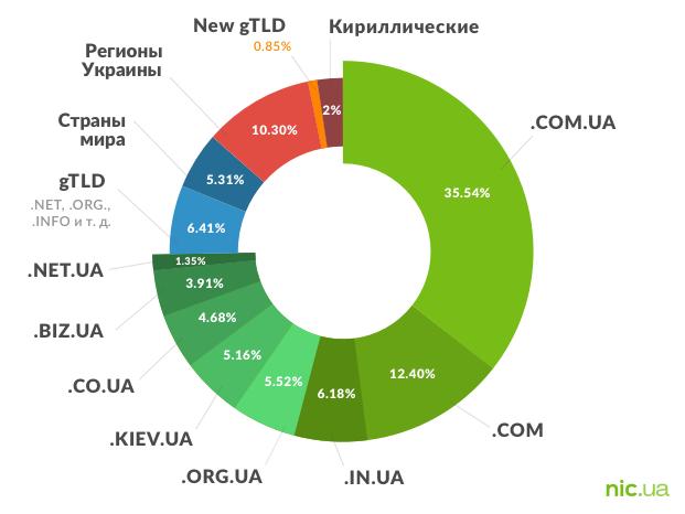 Статистика по доменам — 2017